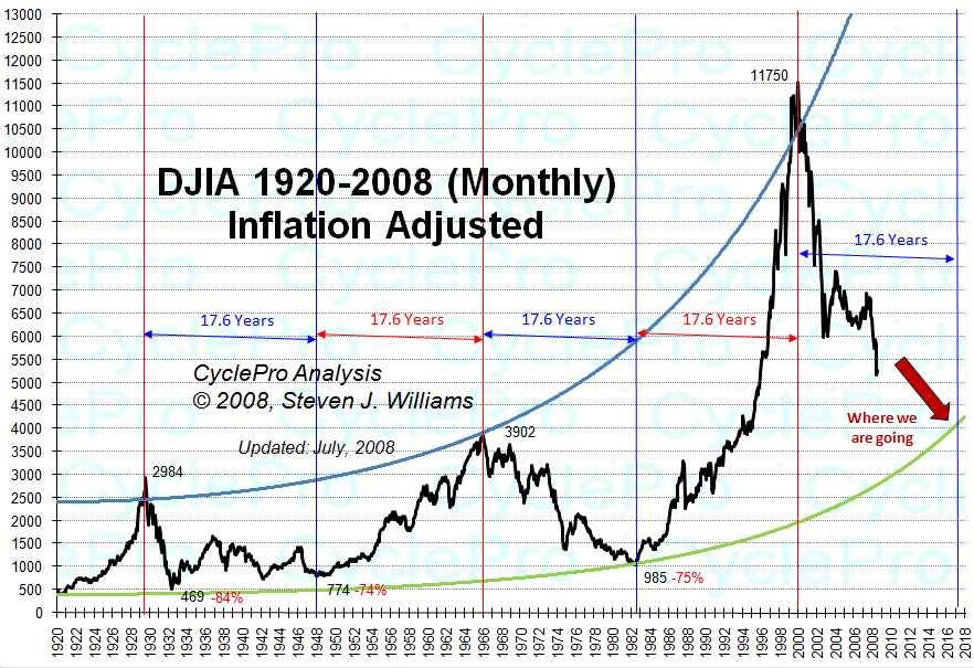 Unglaubliche acht Jahre läuft der Aktienbullenmarkt nun, unterbrochen nur von gelegentlichen Turbulenzen. Und irgendwas war eigentlich immer, das einen umtrieb, warum es so eigentlich nicht weiter gehen kann.